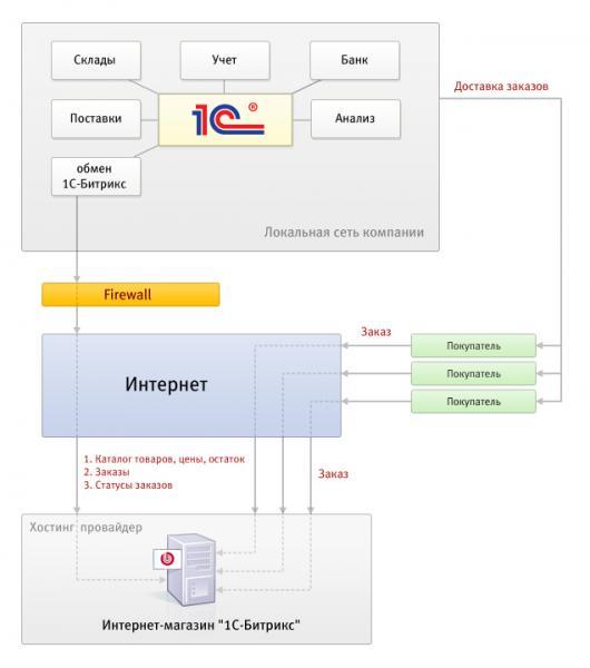 Возможность автоматической работы по расписанию - интеграции с 1С