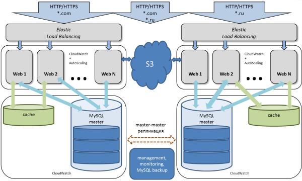 Упрощенная схема облачного сервиса Битрикс24