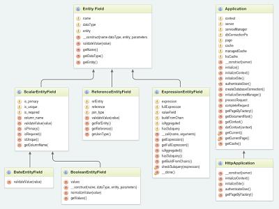 Базой данных битрикс crm - система компас маркетинг и менеджмент