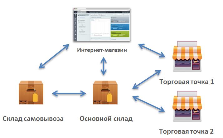 Складской учет для интернет-торговли