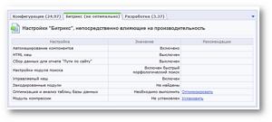 Монитор производительности битрикс сервер бд что такое битрикс 24 облако