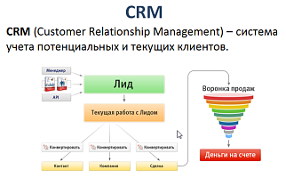CRM-система (Customer Relationship Management)