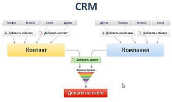 Возможности CRM-системы
