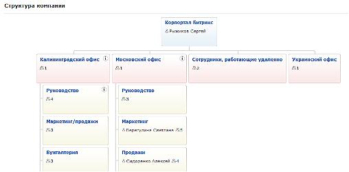 Визуальная структура компании