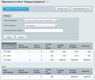Модуль отчеты битрикс сервис создания автоворонки