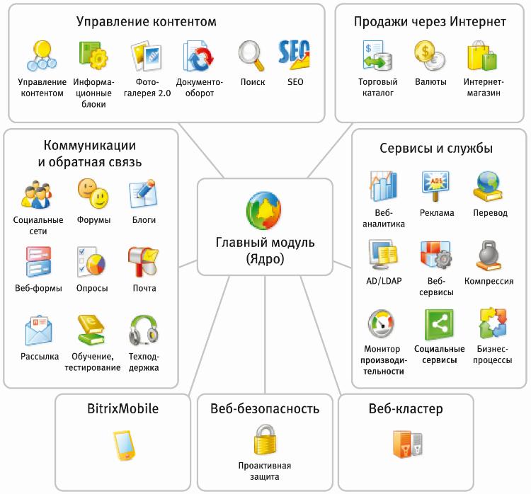 Структура системы управленя сайтом Битрикс