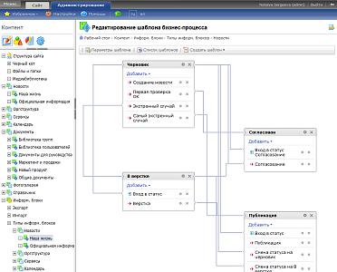 Битрикс бизнес процессы пример amocrm desktop