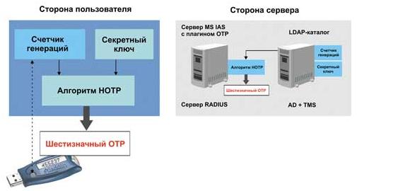 Взаимодействие клиента и сервера.