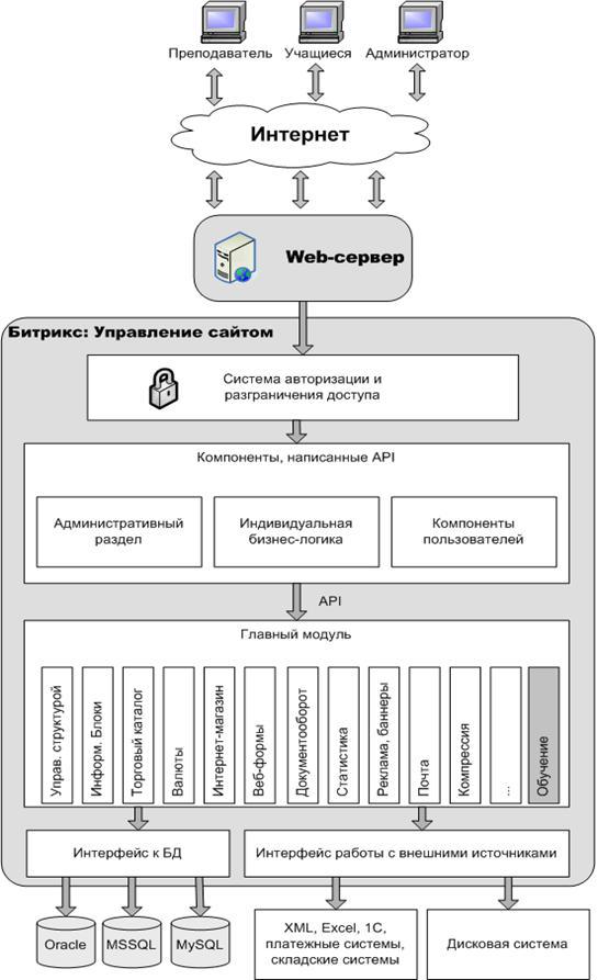 Схему структуры базы данных можно сделать через программы типа PowerDesigner, Erwin (поддерживающие reverse...