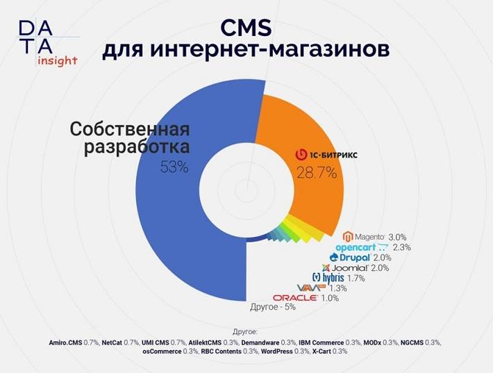 «1С-Битрикс» признана самой популярной CMS среди российских интернет-магазинов