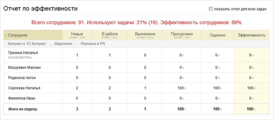 Отчет по эффективности