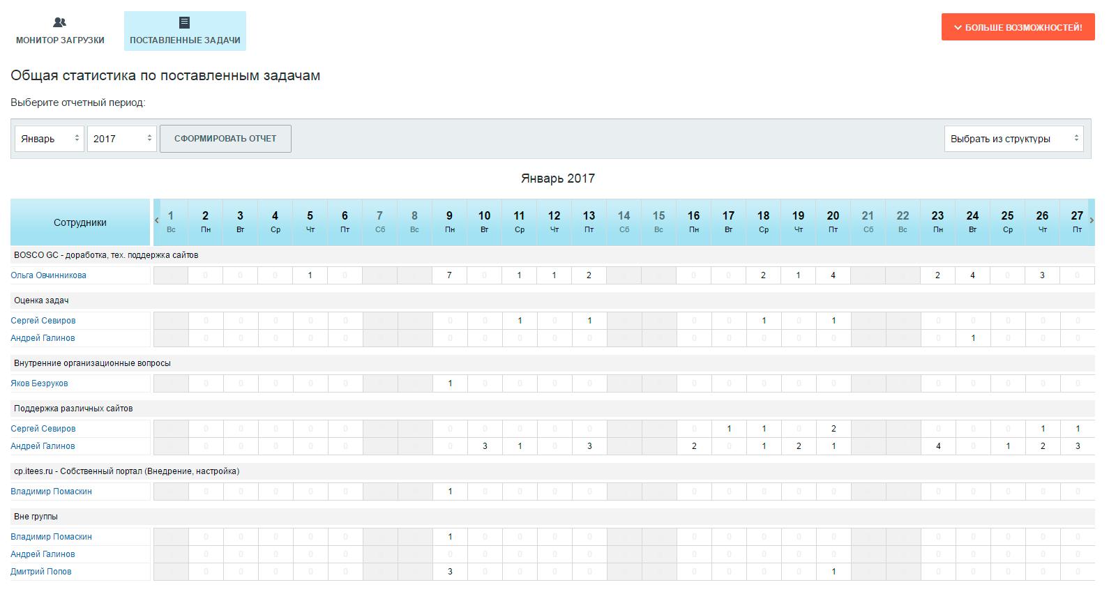 Битрикс загрузка сотрудников битрикс параметры каталога